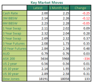 Monthly Market Moves May 2015