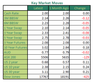Monthly Market Moves