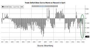 Trade Balance Blow Out
