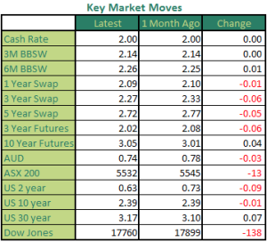 Monthly Market Moves July 15