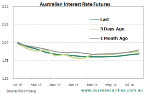 Outlook for interest rates July 15