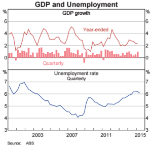 Growth and Employment August 2015