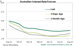 Interest Rate Futures August 2015