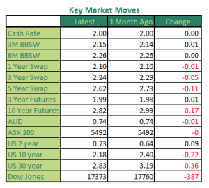 Monthly Market Moves, August 2015