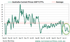 Australian Current Prices GDP