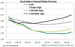 Australian current interest rate futures