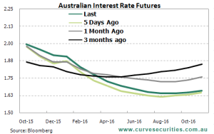 Austrlaian Interest Rate Futures - October 15