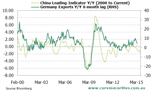 Chinese Leading Index Vs German Exports