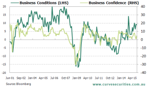 Stronger Business Conditions Supporting Confidence