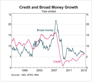 Broad Money Growth
