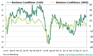 Business Conditions remain elevated