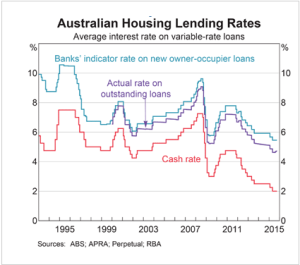 Household Lending Rates