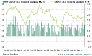US Core Inflation Hovering Around Target