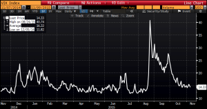Volatlity Has Declined Significantly Since August