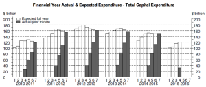CAPEX Actual and Expectations Q4 2015