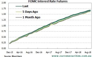 FOMC Futures Pricing - December 2015