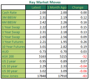 Monthly Market Moves December 2015