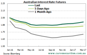RBA Futures Pricing - December 2015