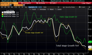 Wage Growth Still Slowing