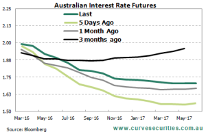 AUD Interest Rate Futures - March 2016