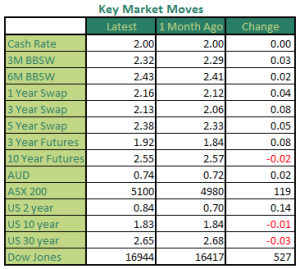 Key Market Moves March 2016