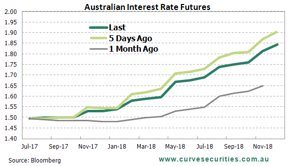 24cbecdf92a4 Huge 24 Hours for Interest Rates and the AUD Ahead - Curve ...