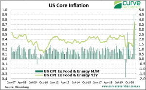 US Inflation Strong Again